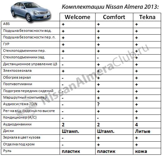 Комплектации Ниссан Альмера 2013 от АвтоВАЗа