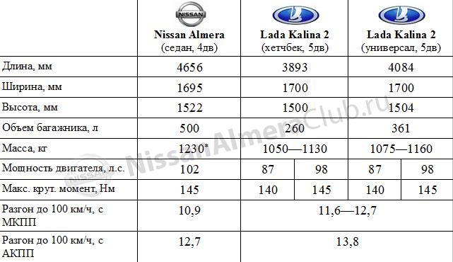 Cравнительная таблица характеристик Nissan Almera 2013 и Lada Kalina 2