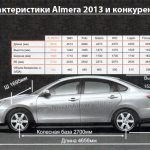 Технические характеристики Nissan Almera 2013 в сравнении с конкурентами