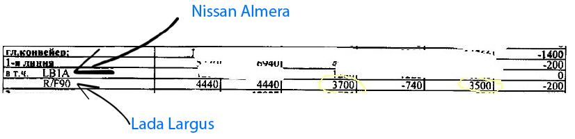 Объем производства Nissan Almera 2013