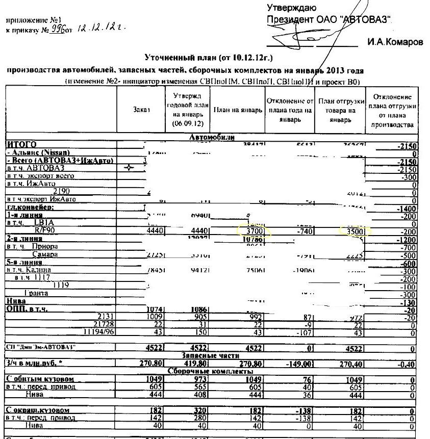 План АвтоВАЗа по производству, январь 2013